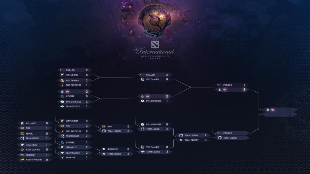 The International 2019 Social Media Coverage Picture #3